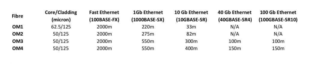 Multimode Fibre Length v Bandwidth